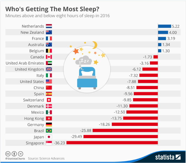 Japan – a sleep-deprived nation.