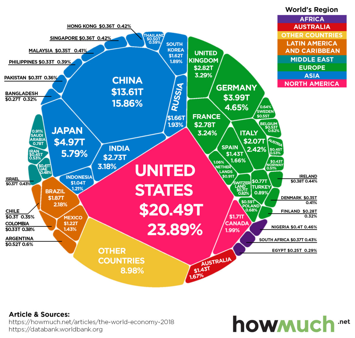 These 15 economies represent 75% of total global GDP - or $85.8 trillion |  World Economic Forum