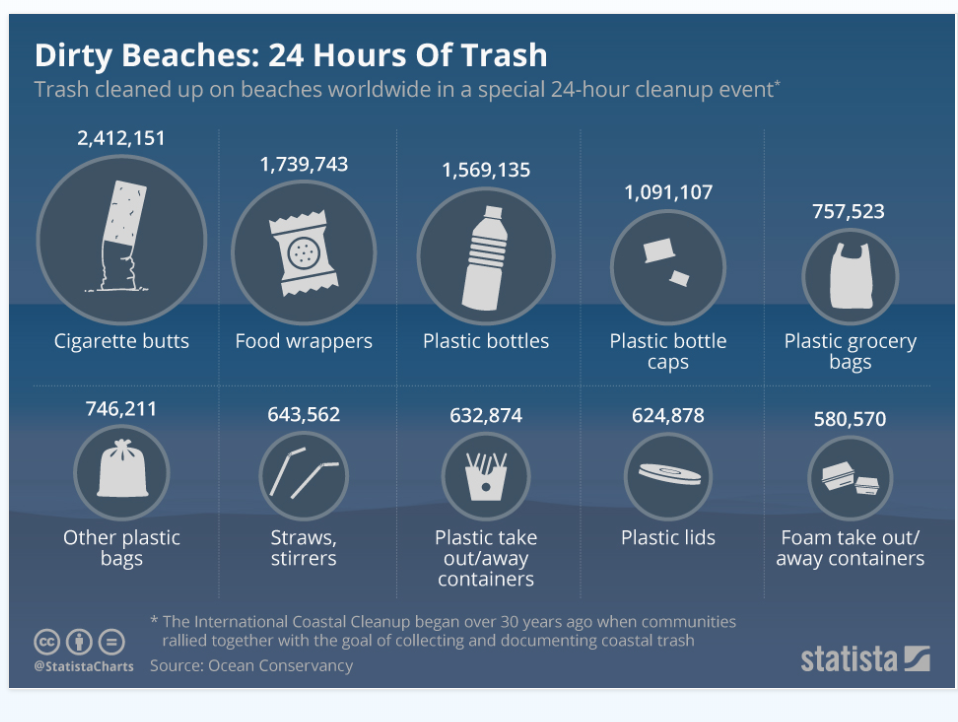 How much plastic is found on beaches?