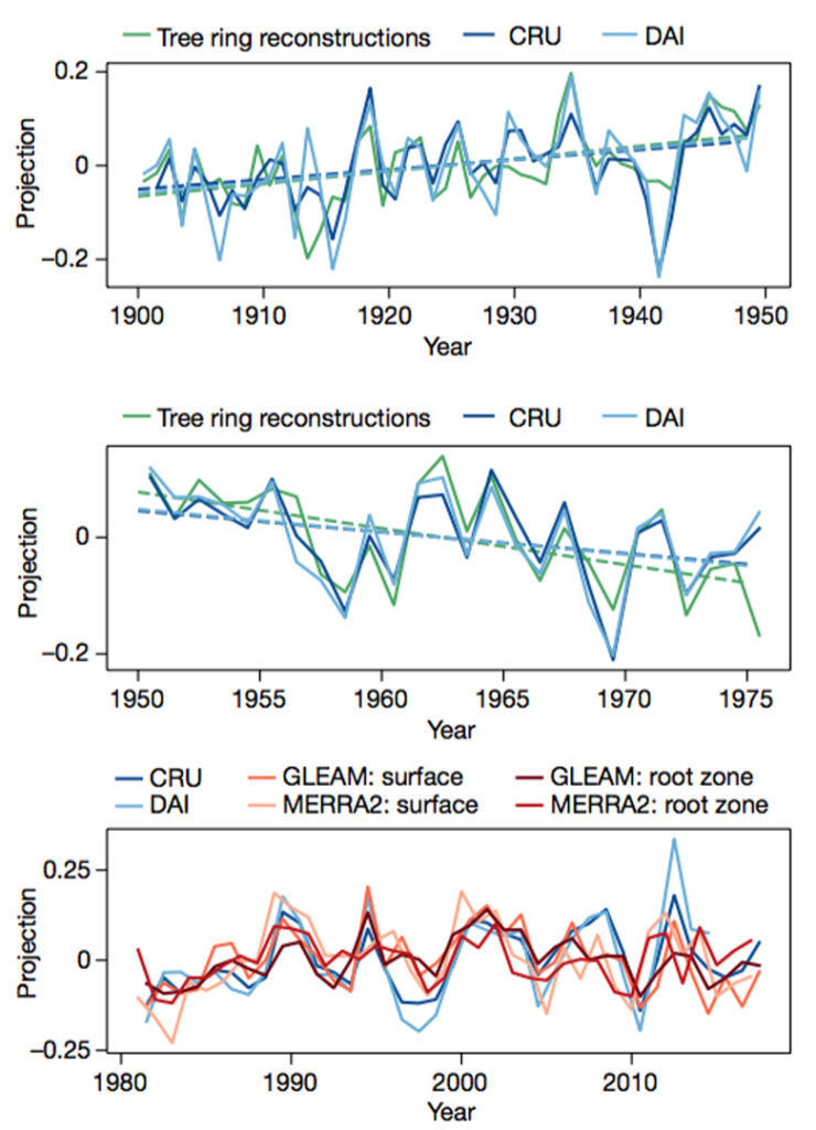 """The strength of the relationship between PDSI estimates from observational data – tree-ring reconstructions (green) and meteorological datasets (CRU, dark blue; DAI, light blue) – and a climate change """"fingerprint"""". On the y-axis, a number above zero indicates a positive trend, while numbers below zero indicate a negative trend. Results are shown for three time periods: 1900-49 (top), 1950-75 (middle) and 1980-2017 (bottom). On bottom chart, tree ring reconstructions are replaced with modern surface (orange) and plant root (red) soil moisture datasets."""