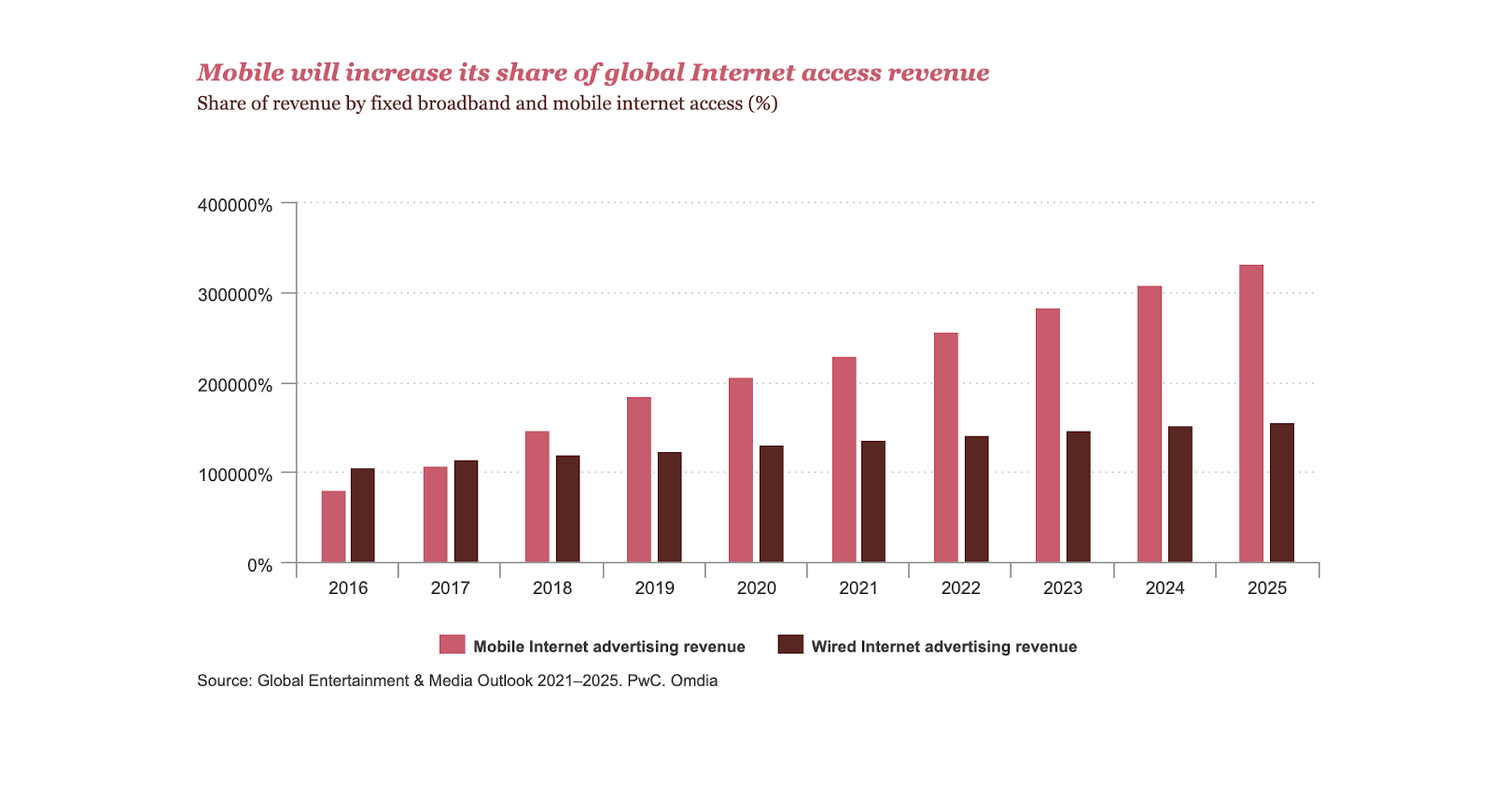 this graph shows that mobile will increase its share of internet access across revenue