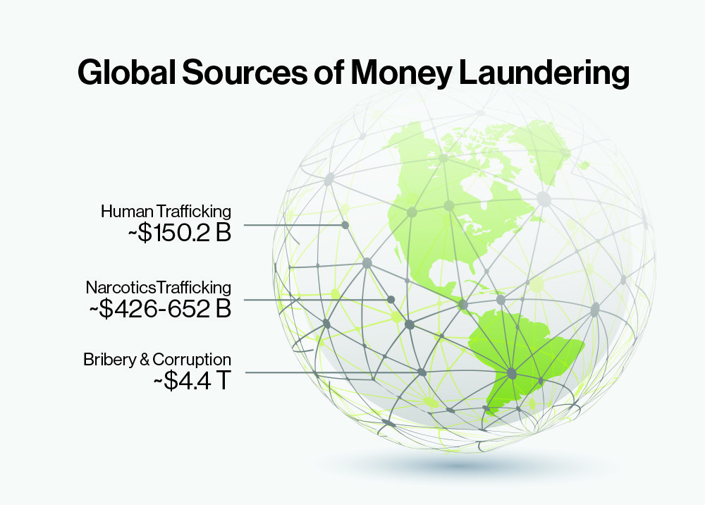 money laundering global narcotics marchine