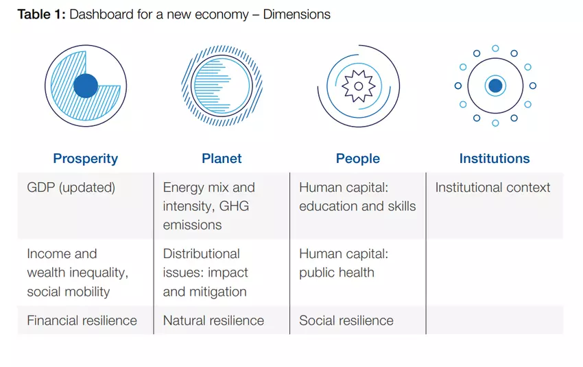 this diagram shows the dashboard for a new economy