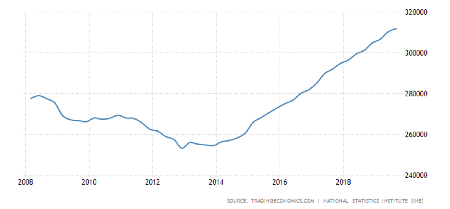 spain gdp inflation finance debt economy