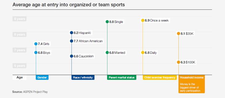 Idade média de entrada em esportes organizados ou coletivos