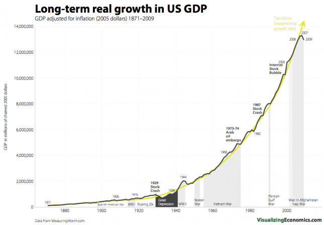 Long-term real growth in US GDP