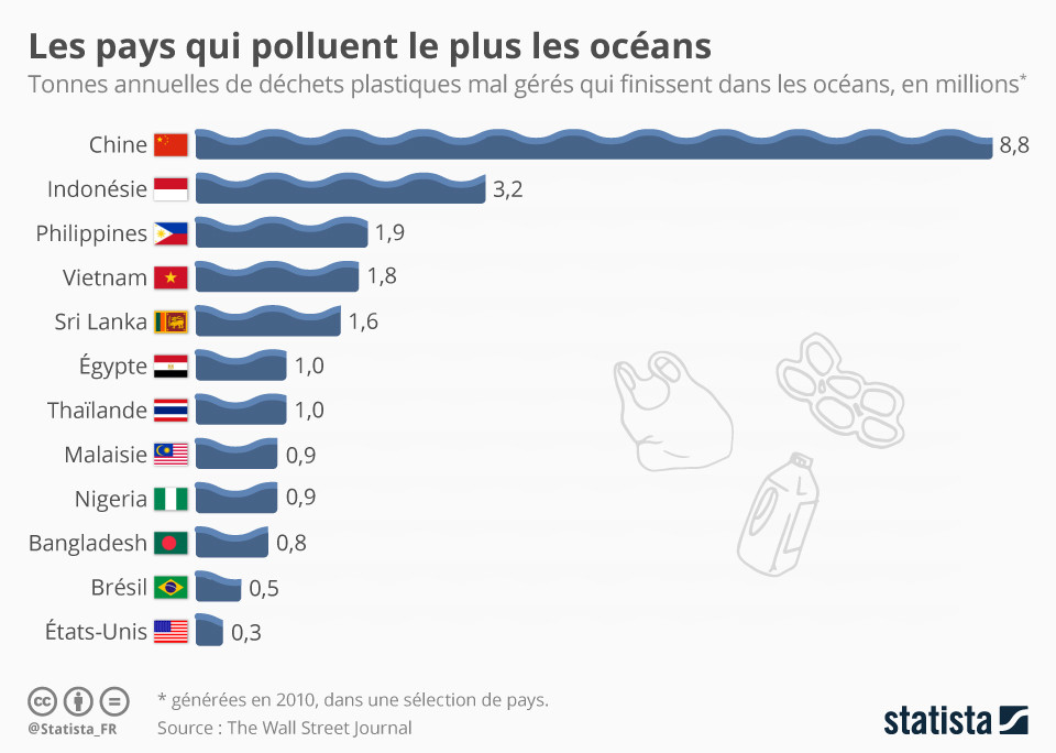 Les Pays Qui Polluent Le Plus Les Oc 233 Ans Forum