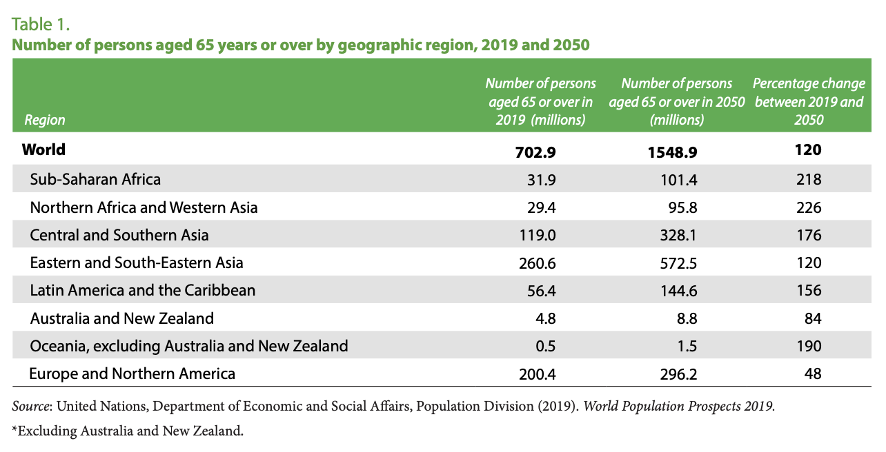 Number of persons aged 65 years or over by geographic region, 2019 and 2050