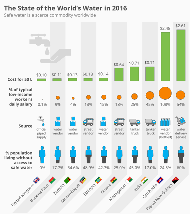 The cost and proportion of income to buy 50 liters of water