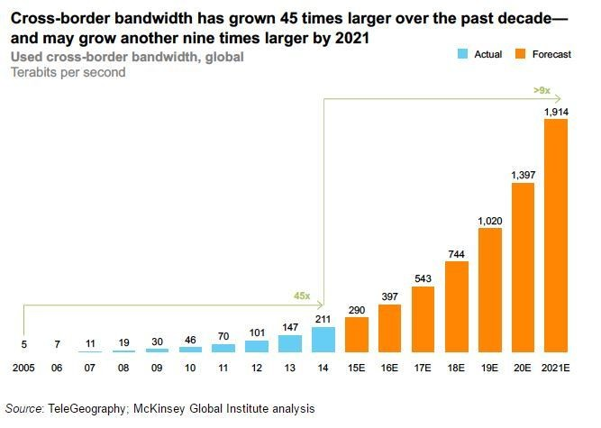 Cross-border bandwidth has grown 45 times larger over the past decade - and may grow another nine times larger by 2021