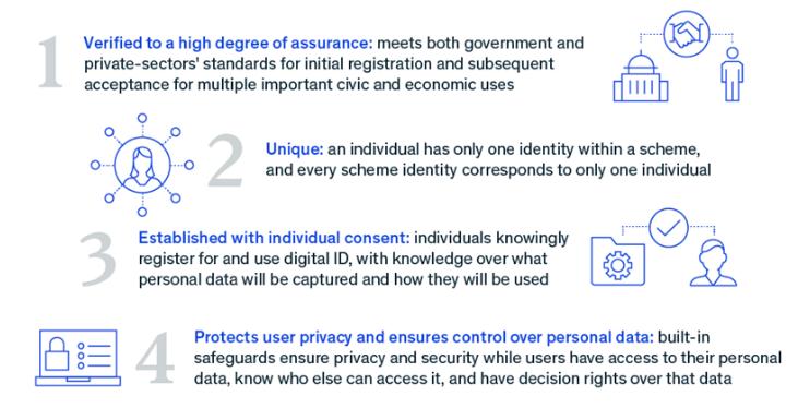 Four steps to good digital ID