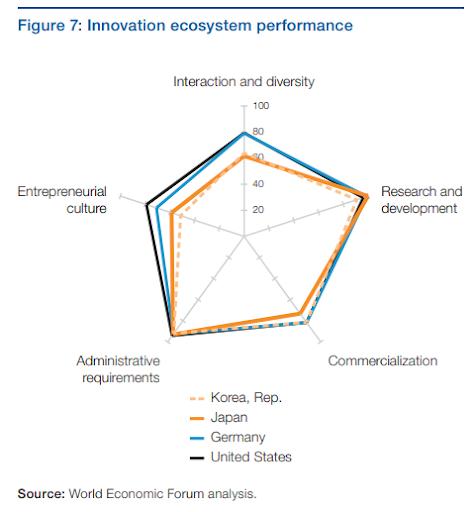 Comparaison entre les meilleurs innovateurs du monde