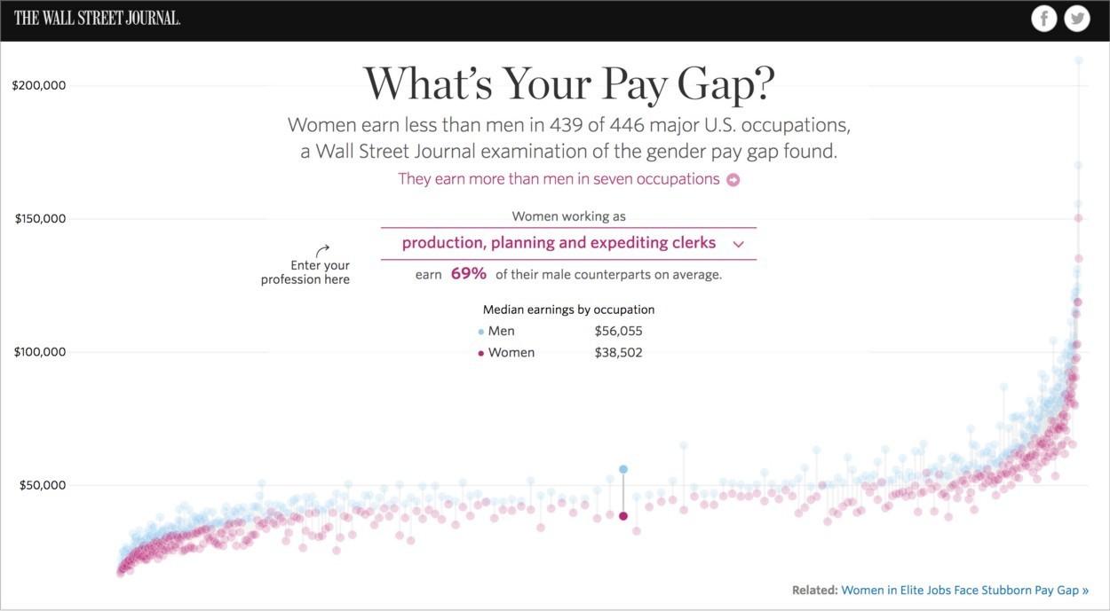 7 charts that show gender inequality around the world