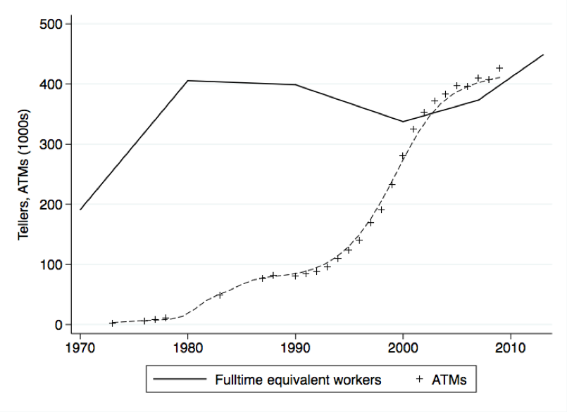 Fulltime-equivalent bank tellers and installed ATM machines in the US
