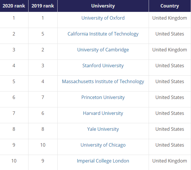 Top 10 from the World University Rankings 2020