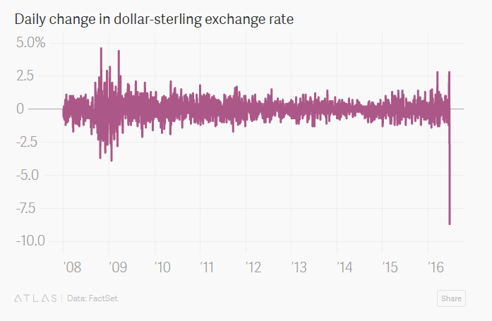 Daily change in dollar-sterling exchange rate