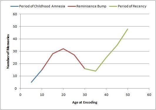 Lifetime memory retrieval curve