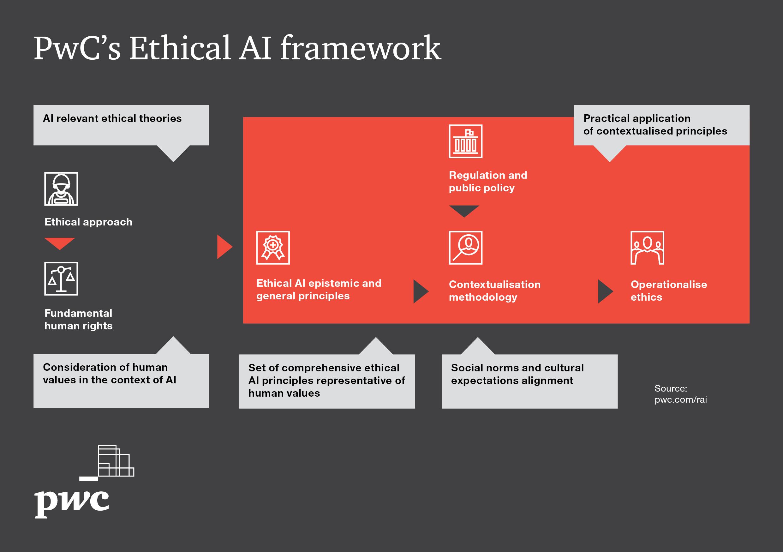 Ethical AI framework
