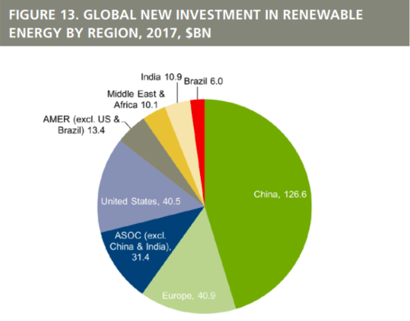 For every $1 the US spent on clean energy in 2017, China spent $3
