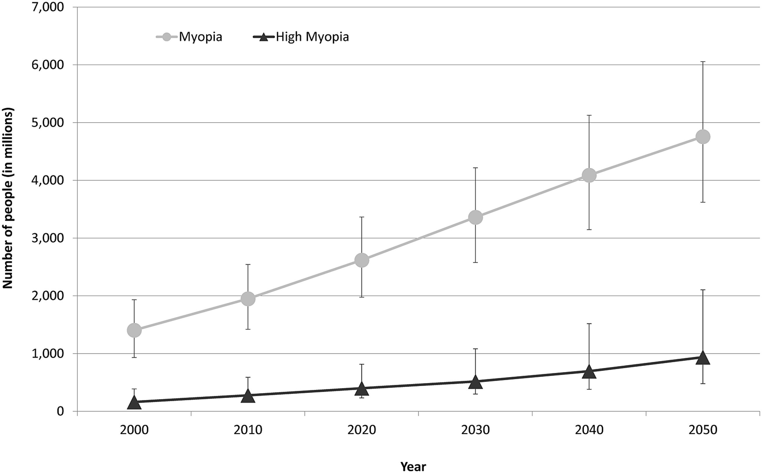 Graph showing the number of people estimated to have myopia and high myopia for each decade from 2000 through 2050. Error bars represent the 95% confidence intervals.