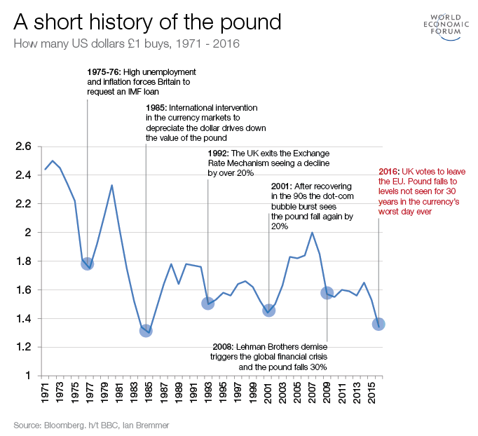 A short history of the British pound | World Economic Forum