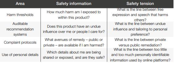 A user-centric framework for safety