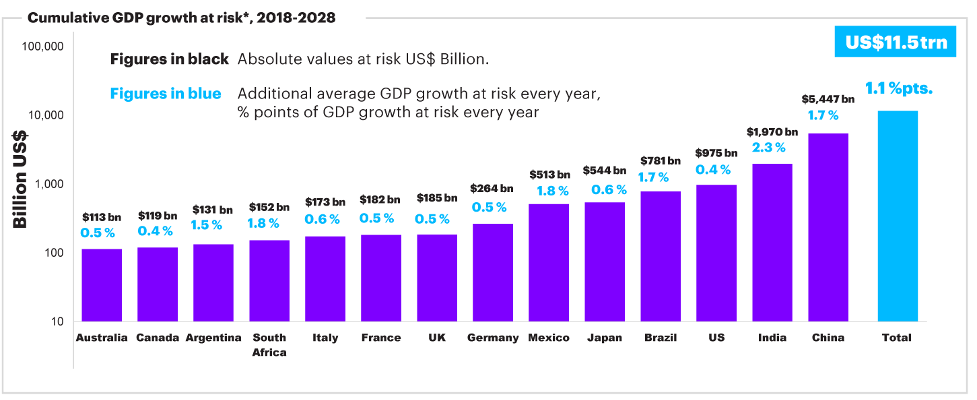 If G20 countries are unable to adapt the supply of skills to meet the needs of the new technological era, they risk forgoing up to US$11.5 trillion in GDP growth over the next 10 years.