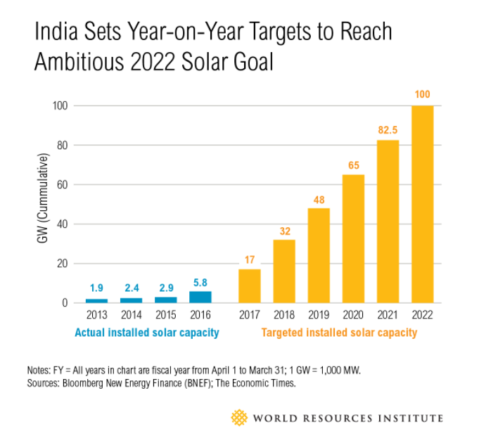 India Added More Rooftop Solar Power Last Year Than The