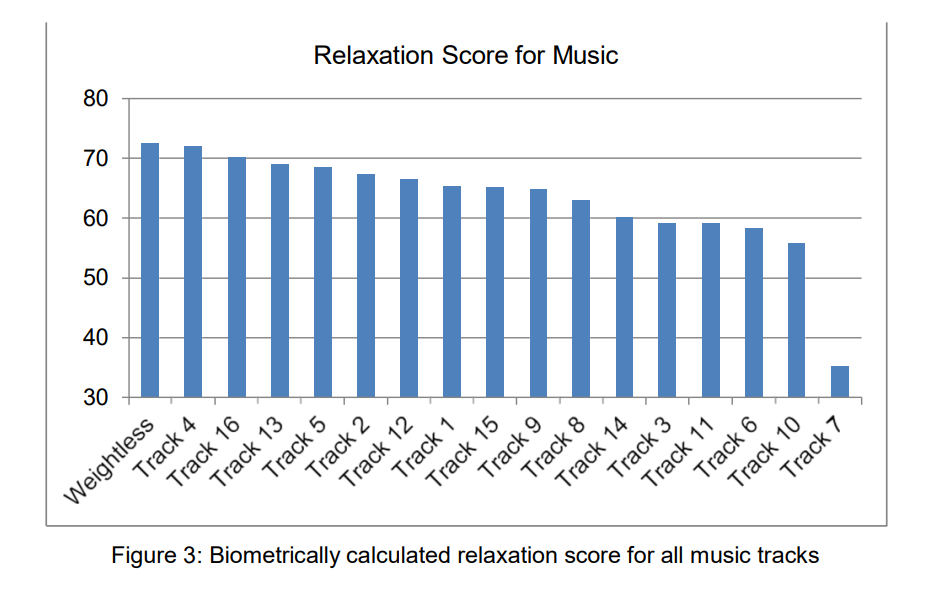 this shows a biometrically calculated relaxation score for all the music in the study