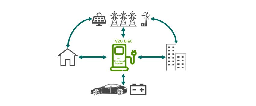 How a V2G system works