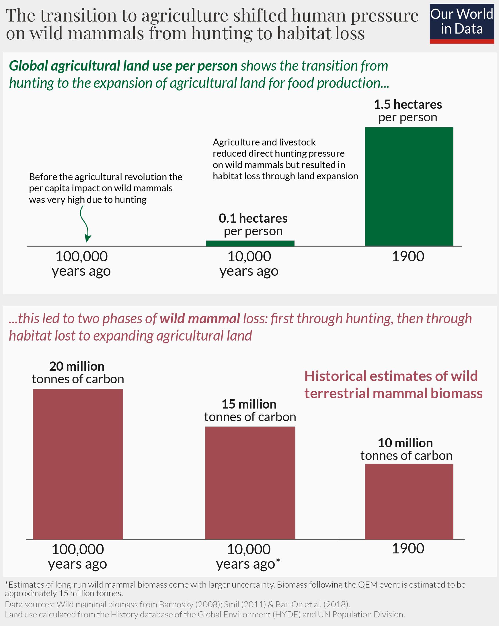 un gráfico que muestra cómo la transición a la agricultura afectó a libestock