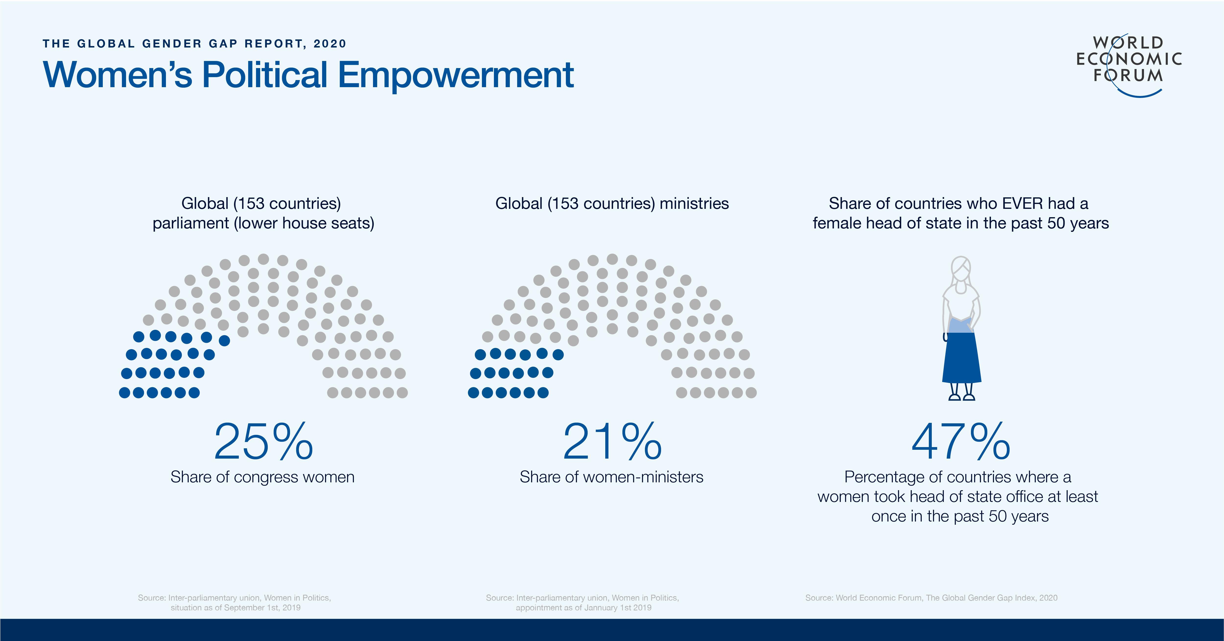 25 % des sièges parlementaires dans le monde sont occupés par des femmes