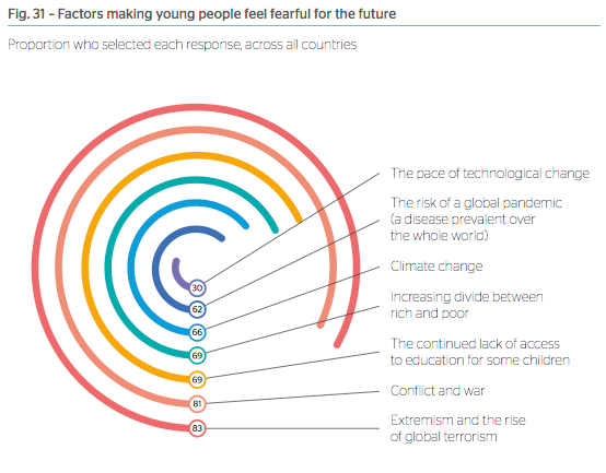 Factors making young people feel fearful for the future