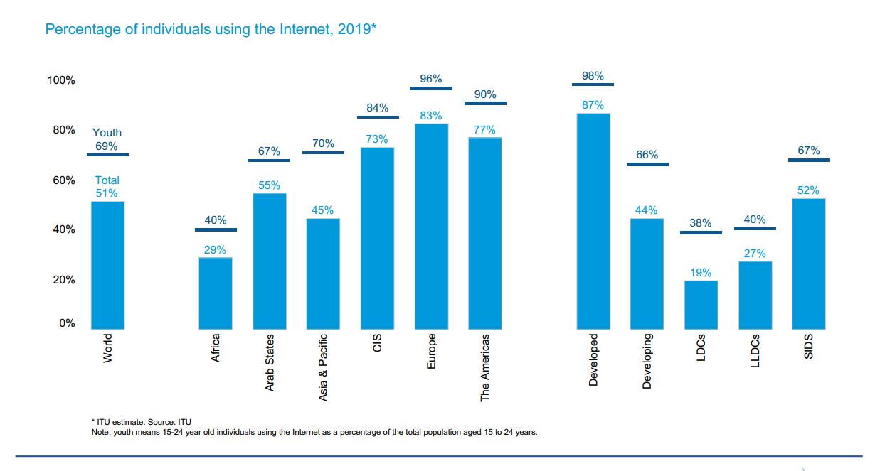 Percentage of individuals using the internet, 2019