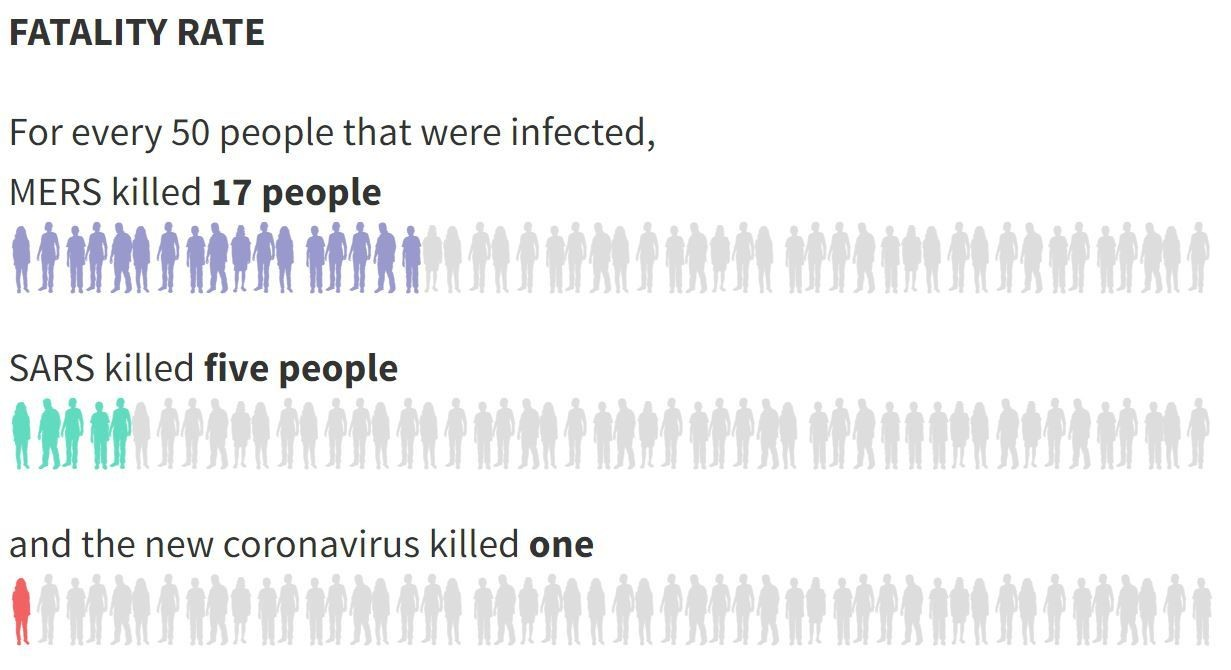 coronavirus vs sars mortality rate