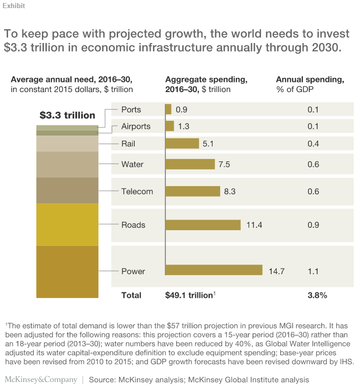 To keep pace with projected growth, the world needs to invest $3.3 trillion in economic infrastructure annually through 2030.
