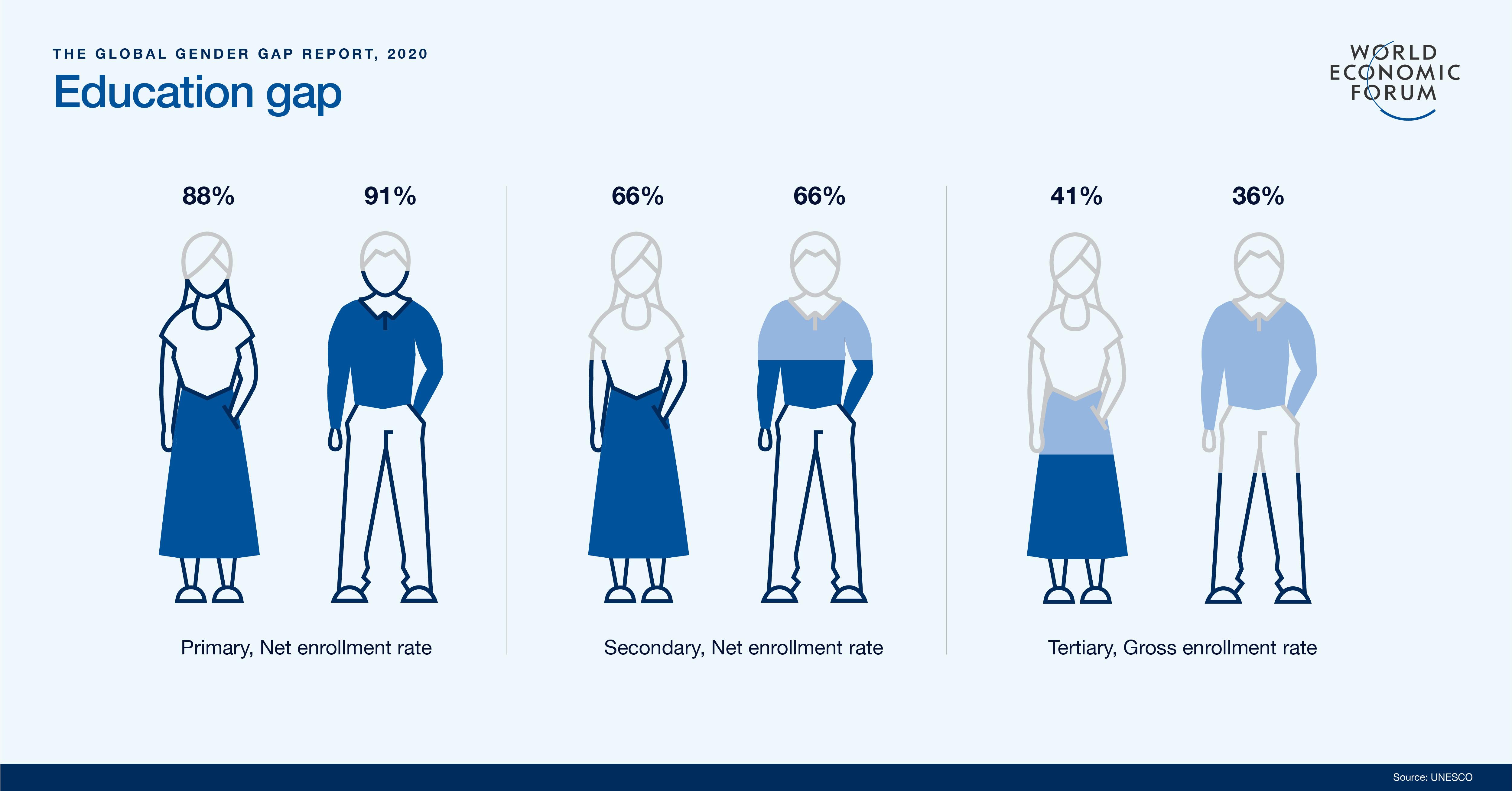 Female Education Gap - Global Gender Gap Report 2020