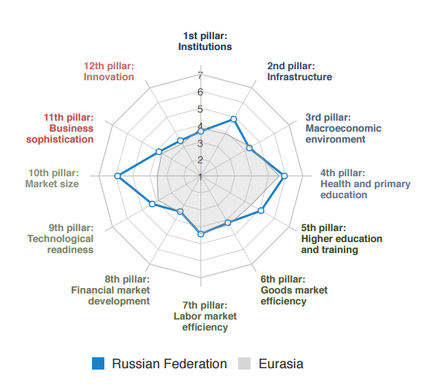 Russian Federation, Global Competitiveness Report 2016-17