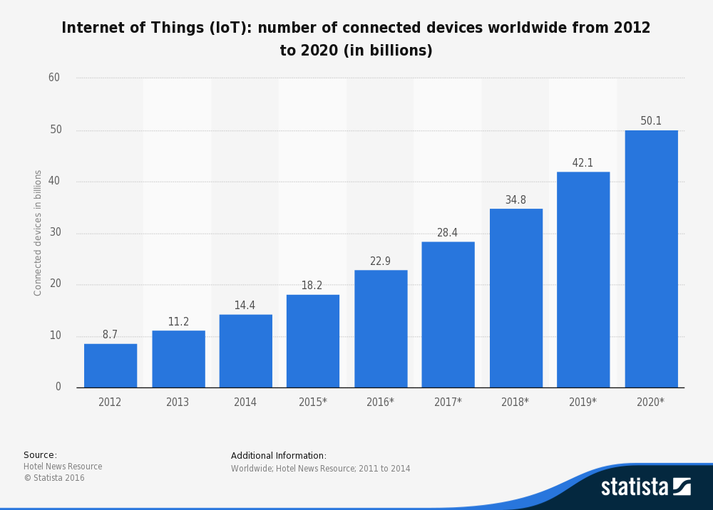Number of connected devices in the world from 2012 to 2020