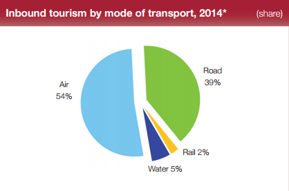 Inbound tourism by mode of transport 2014