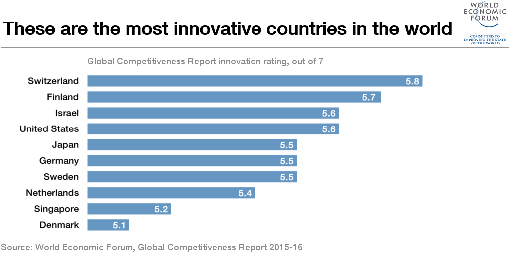 These are the most innovative countries in the world