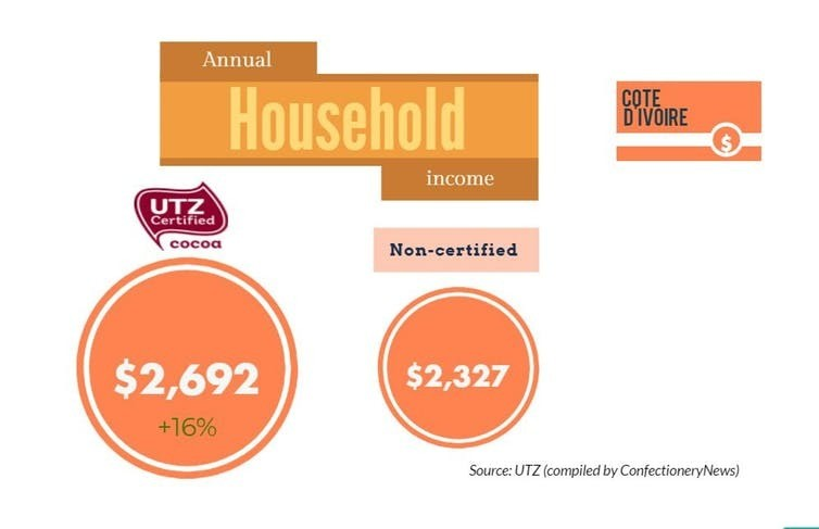 Annual cocoa household income in Ivory Coast.