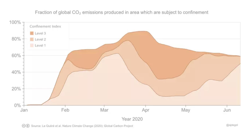 Cuando los cierres se han suavizado, las emisiones aumentaron inmediatamente.