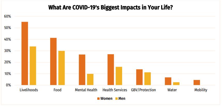 La pandémie a eu un impact disproportionné sur les femmes