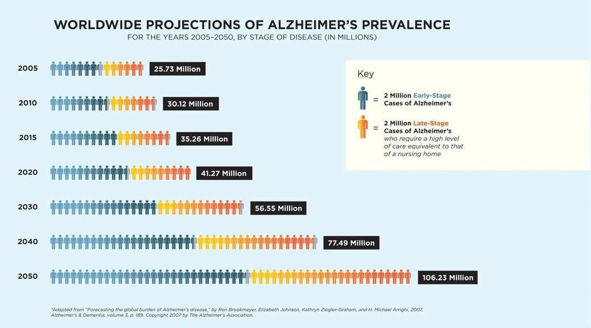 The number of Alzheimer's patients worldwide is forecast to increase rapidly