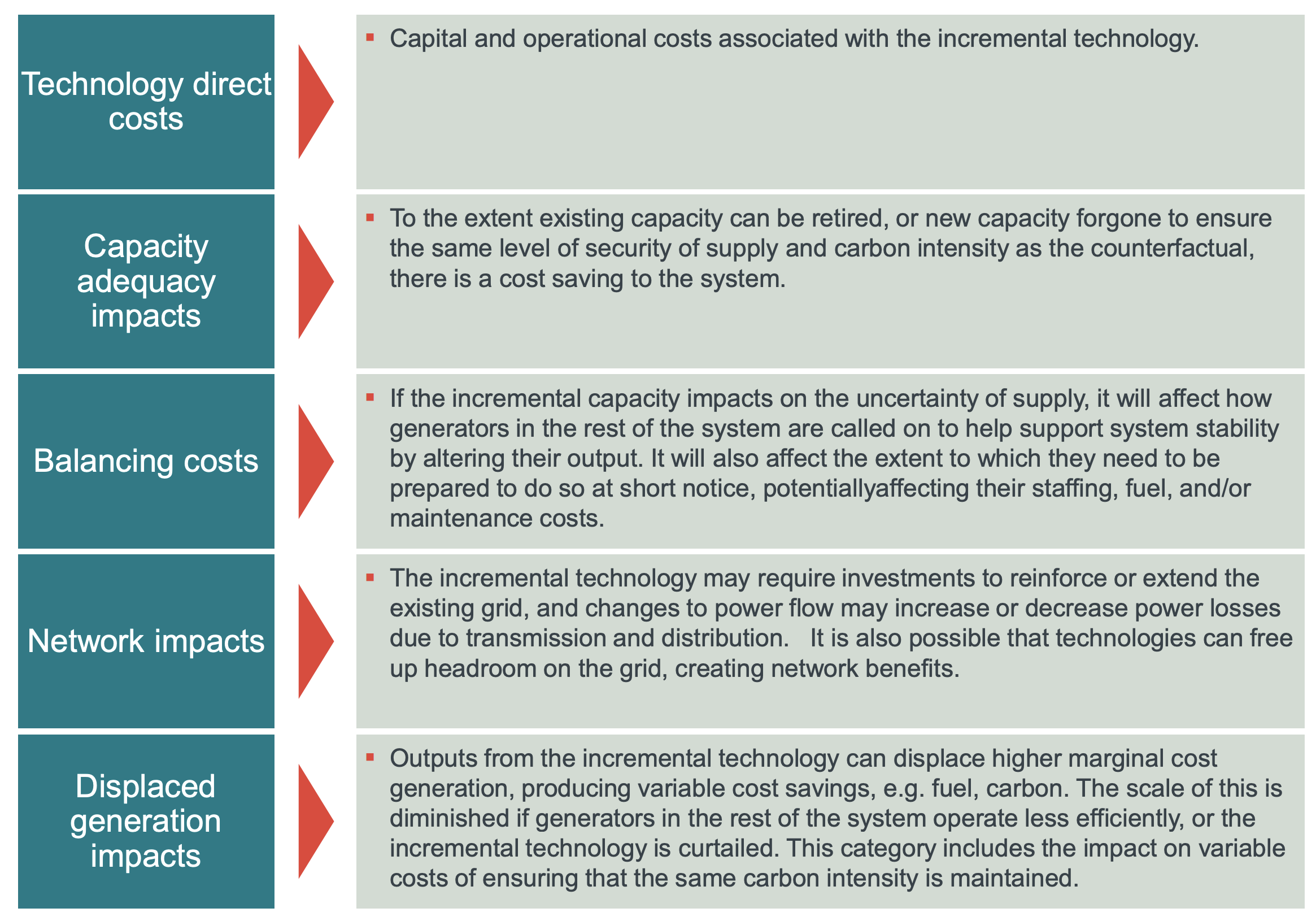 The components of whole electricity system costs