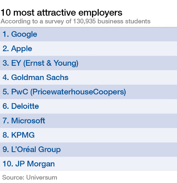 10 most attractive employers