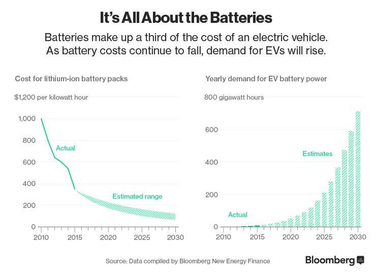 Will Electric Cars Cause The Next Oil Crisis World Economic Forum