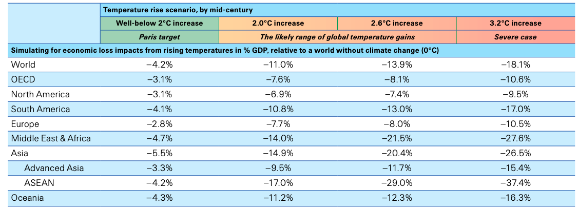 a chart showing how climate change will affect the world's economy by region