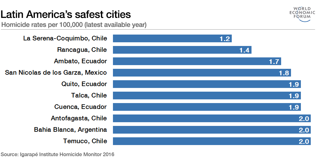Latin America's cities: unequal, dangerous and fragile  But that can